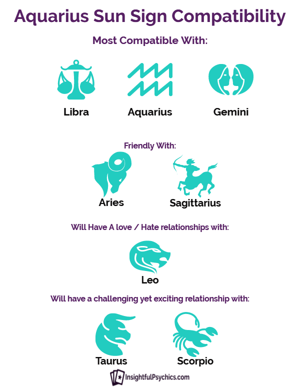Aquarius Sun Sign Compatibility